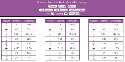 Fractions, Decimals and Percentages thumbnail