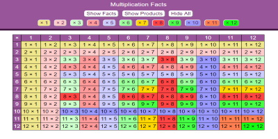 Multiplication Facts thumbnail